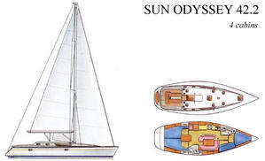Euromarine :: Used boat review - 5  JEANNEAU Sun Odyssey